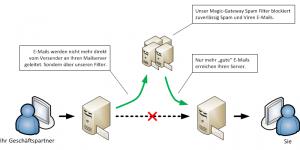 Wie unser Spam-Filter funktioniert