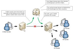 Wie unser Spamfilter für Reseller funktioniert